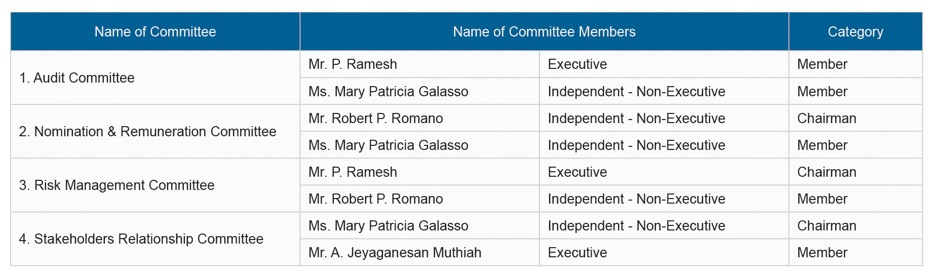 Composition of Committee Table